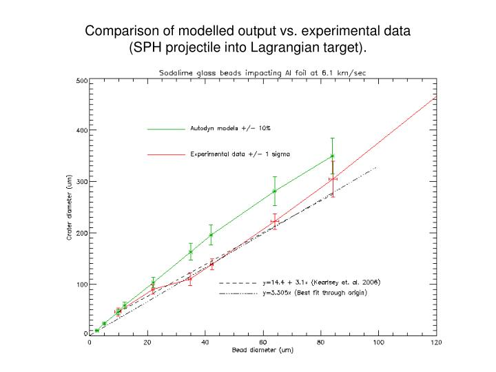 Comparison of modelled output vs. experimental data
