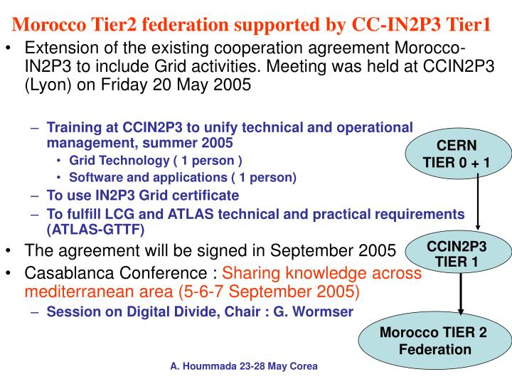 Morocco Tier2 federation supported by CC-IN2P3 Tier1