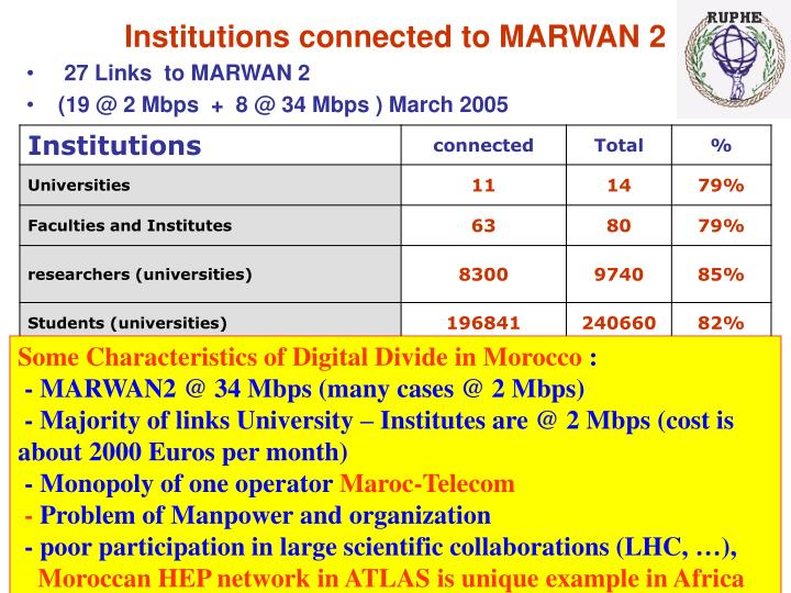 Institutions connected to MARWAN 2
