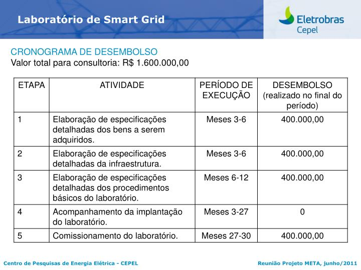 Laboratrio de Smart Grid