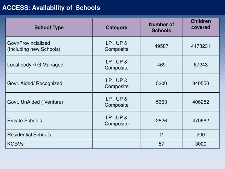 ACCESS: Availability of  Schools
