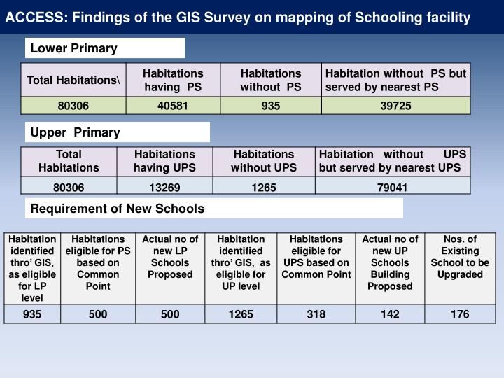 ACCESS: Findings of the GIS Survey on mapping of Schooling facility