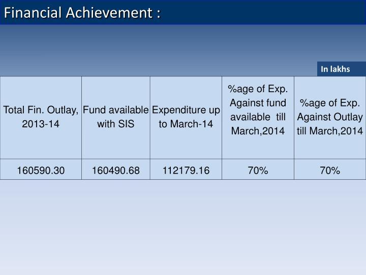 Financial Achievement :