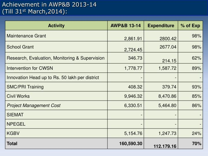 Achievement in AWP&B 2013-14