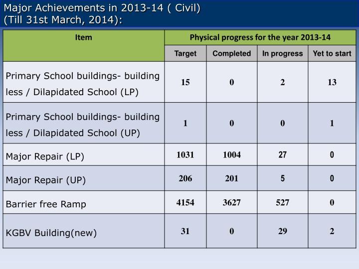 Major Achievements in 2013-14 ( Civil)