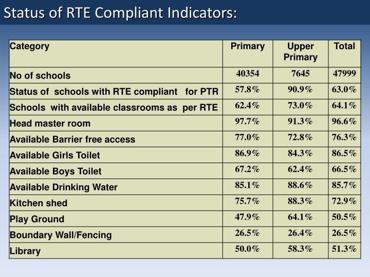Status of RTE Compliant Indicators: