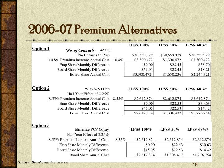 2006-07 Premium Alternatives