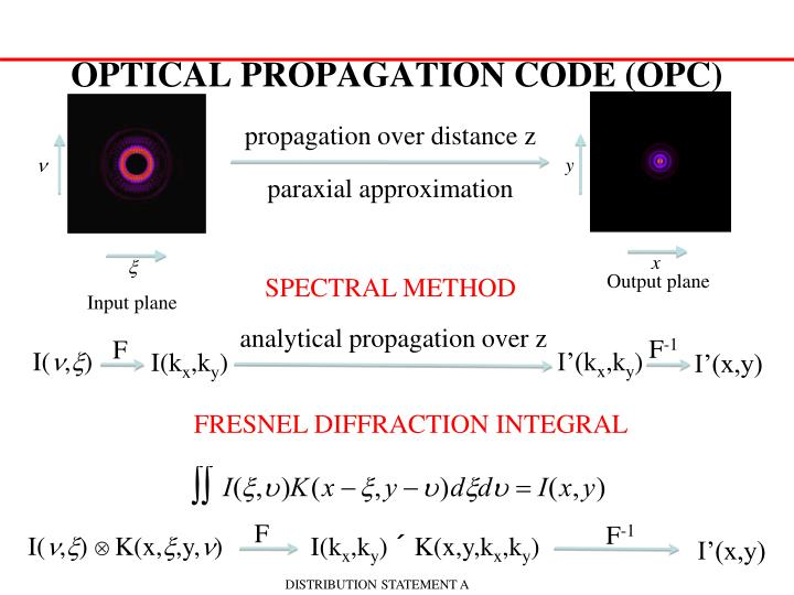 OPTICAL PROPAGATION CODE (OPC)