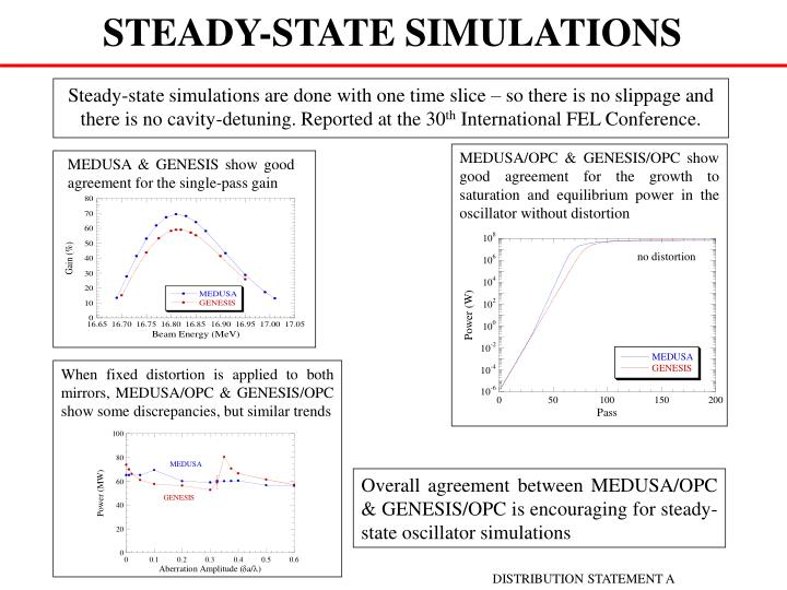 Steady-state simulations are done with one time slice – so there is no slippage and there is no cavity-detuning. Reported at the 30
