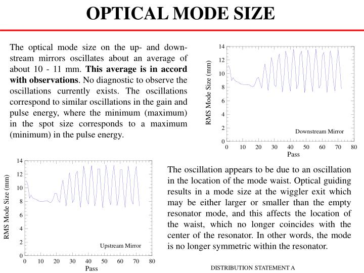 OPTICAL MODE SIZE