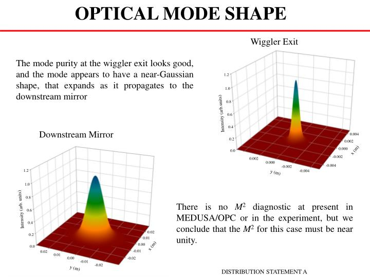 OPTICAL MODE SHAPE