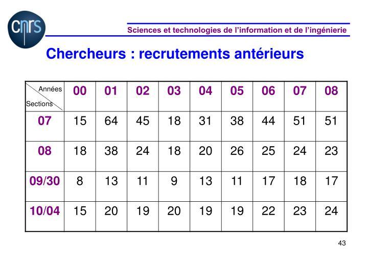 Chercheurs : recrutements antérieurs