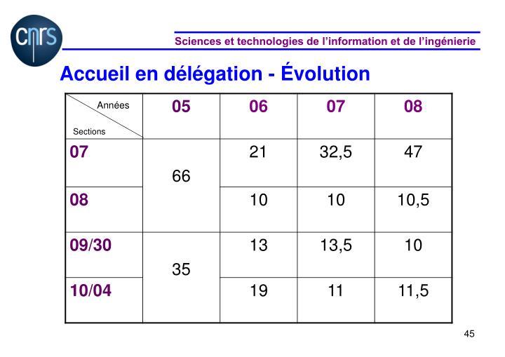 Accueil en délégation - Évolution