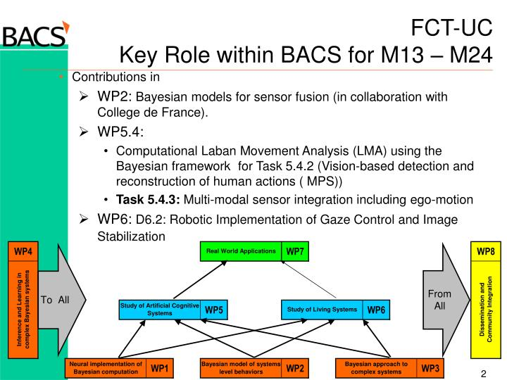 Fct uc key role within bacs for m13 m24