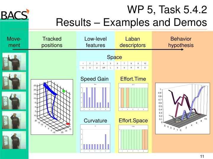 WP 5, Task 5.4.2