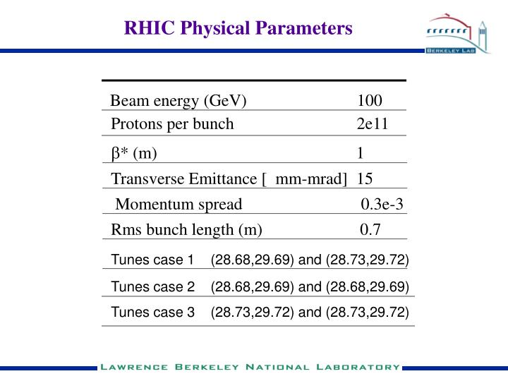 RHIC Physical Parameters