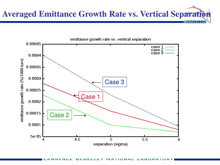 Averaged Emittance Growth Rate vs. Vertical Separation
