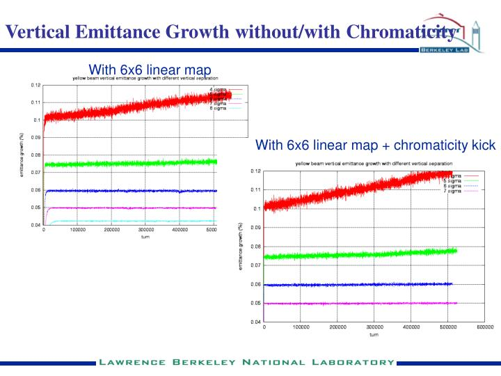 Vertical Emittance Growth without/with Chromaticity