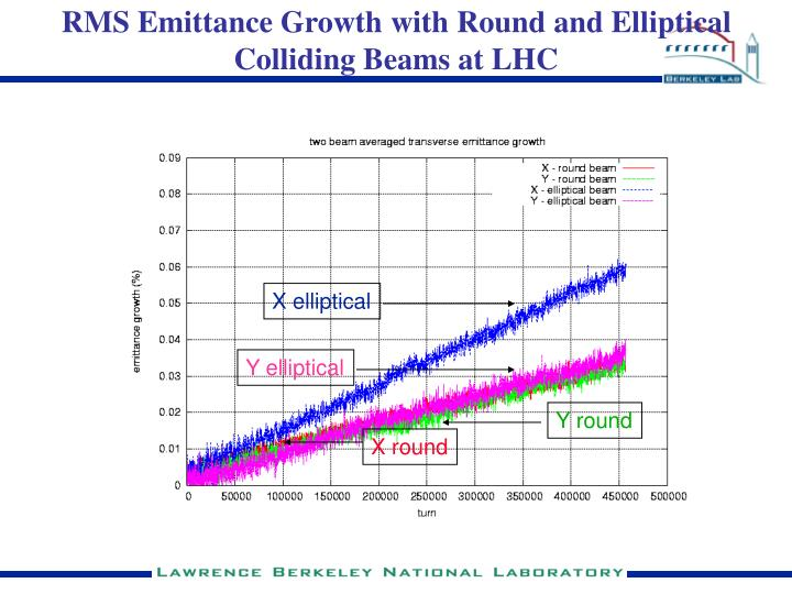 RMS Emittance Growth with Round and Elliptical Colliding Beams at LHC