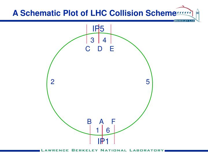 A Schematic Plot of LHC Collision Scheme
