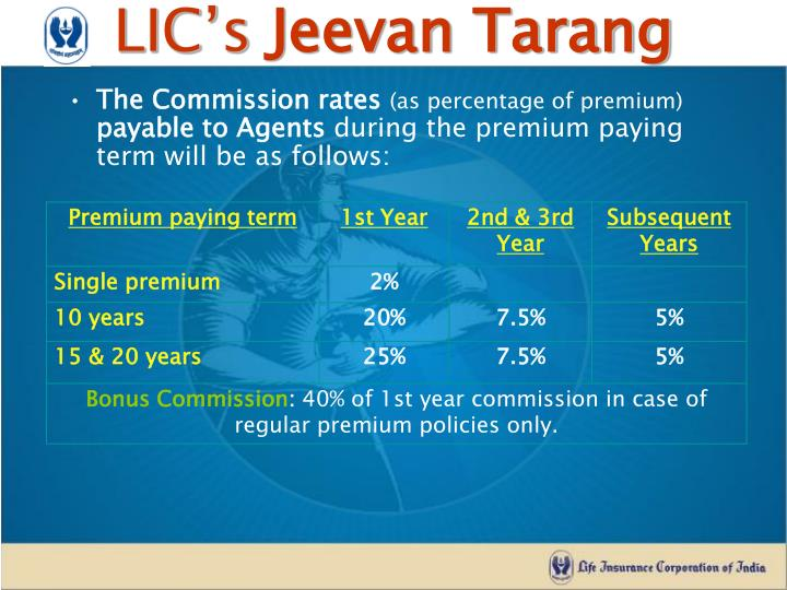 The Commission rates