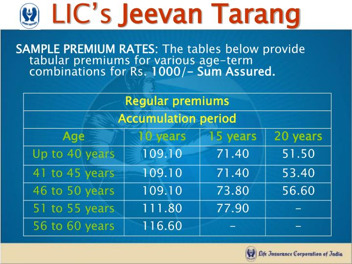 SAMPLE PREMIUM RATES: