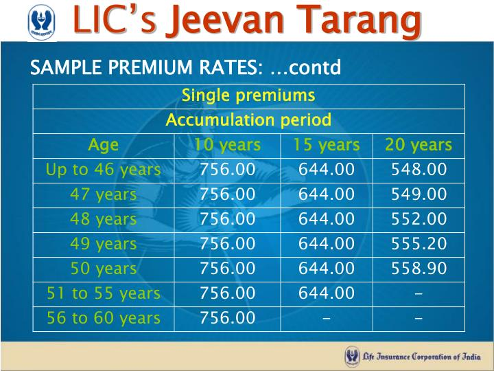 SAMPLE PREMIUM RATES: …contd