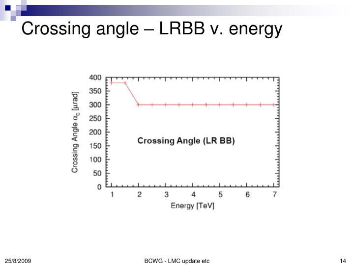 Crossing angle – LRBB v. energy