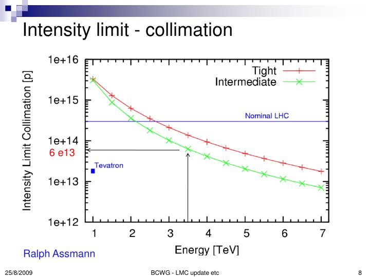 Intensity limit - collimation