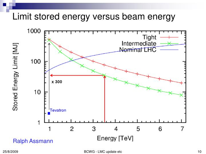 Limit stored energy versus beam energy