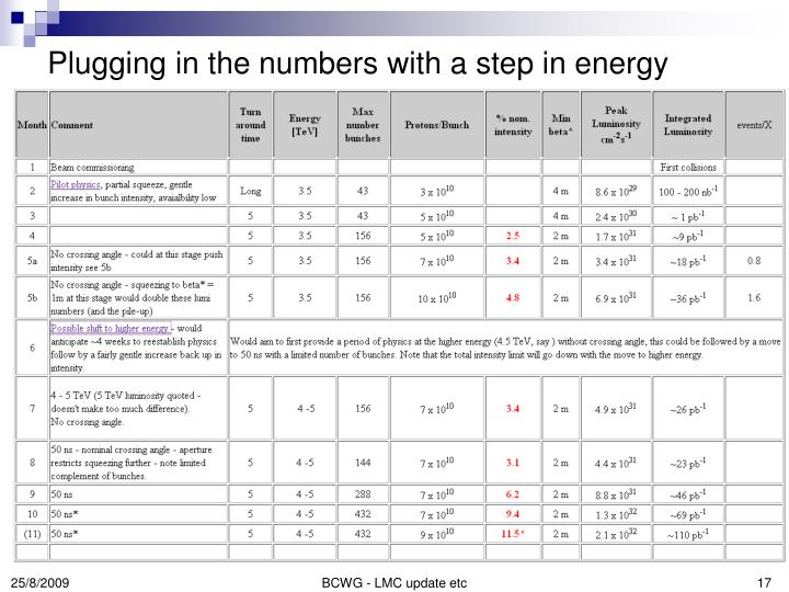 Plugging in the numbers with a step in energy
