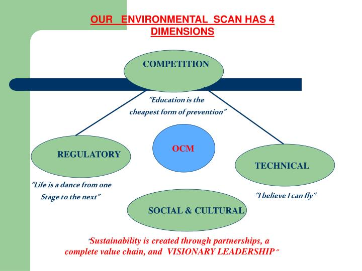 OUR   ENVIRONMENTAL  SCAN HAS 4 DIMENSIONS