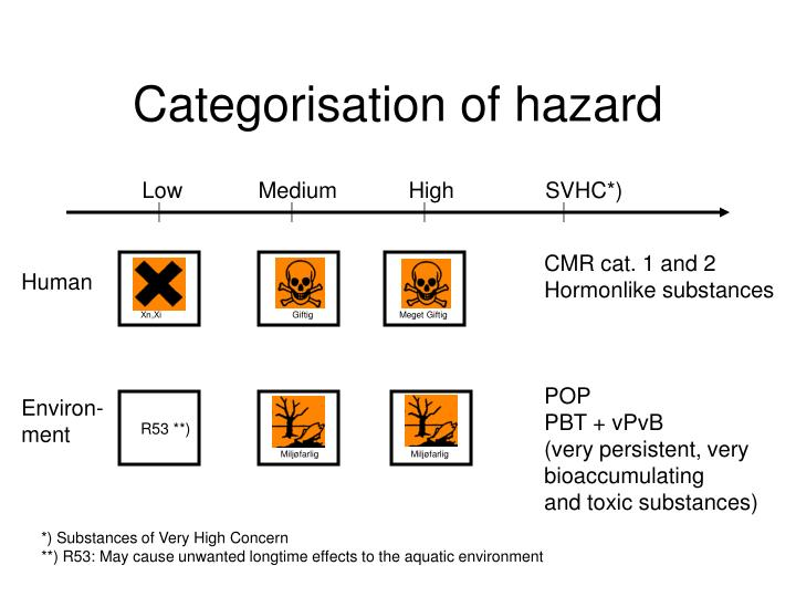 Categorisation of hazard