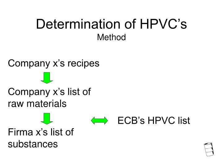 Determination of HPVC's