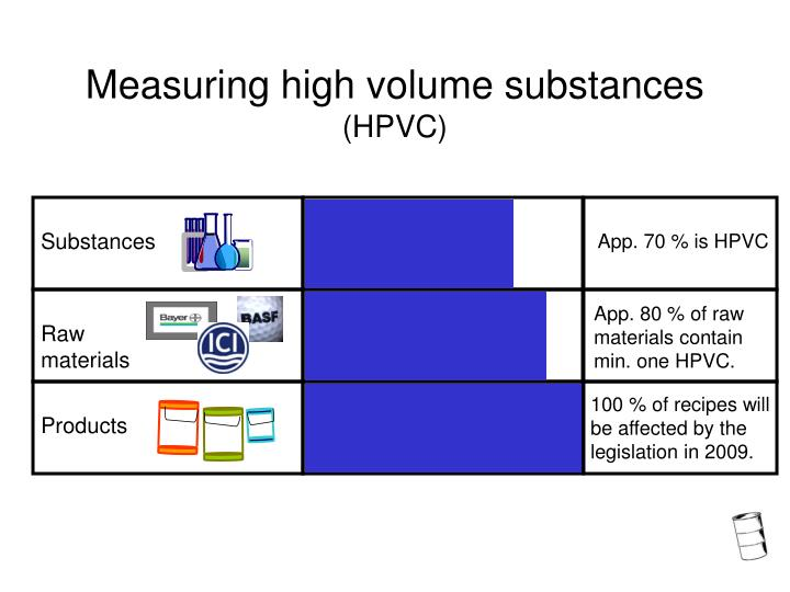 Measuring high volume substances