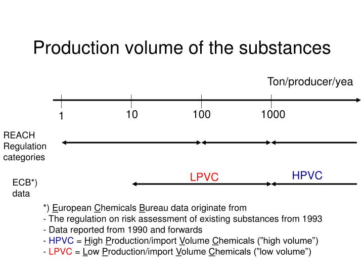 Production volume of the substances