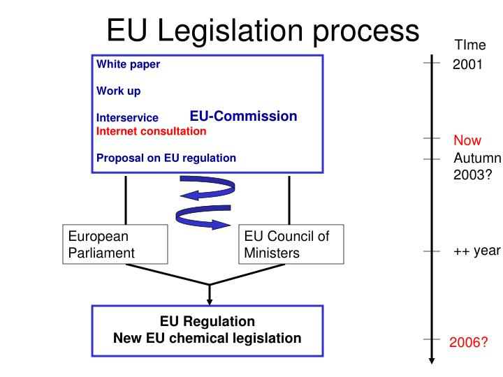 EU Legislation process