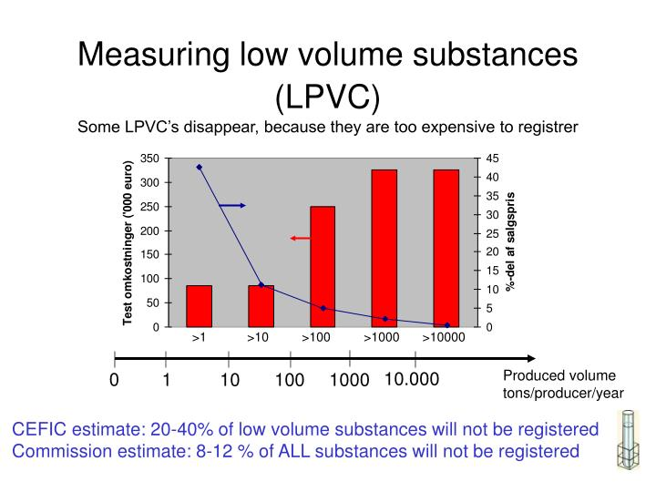 Measuring low volume substances (LPVC)