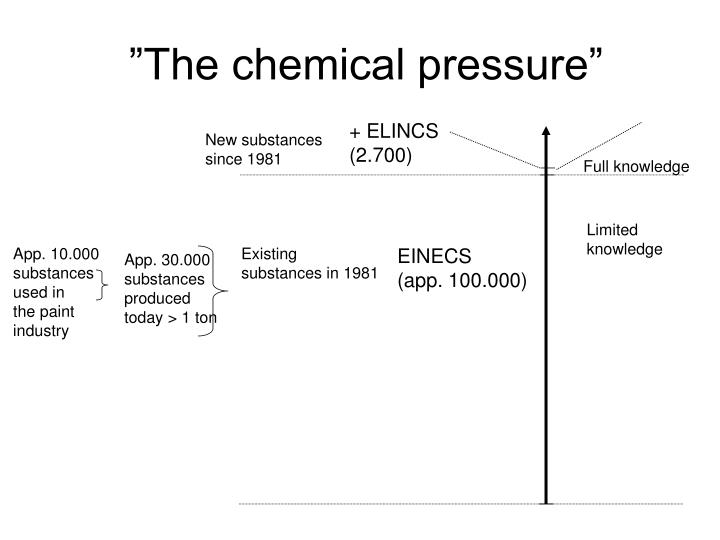 The chemical pressure