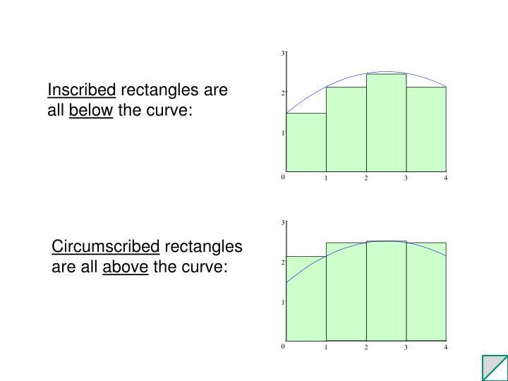 Circumscribed