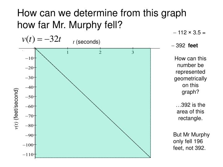 How can we determine from this graph how far Mr. Murphy fell?