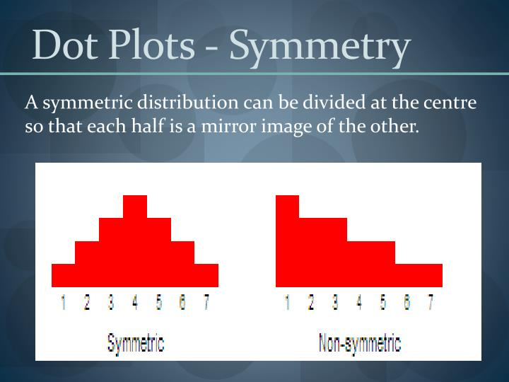 Dot Plots - Symmetry