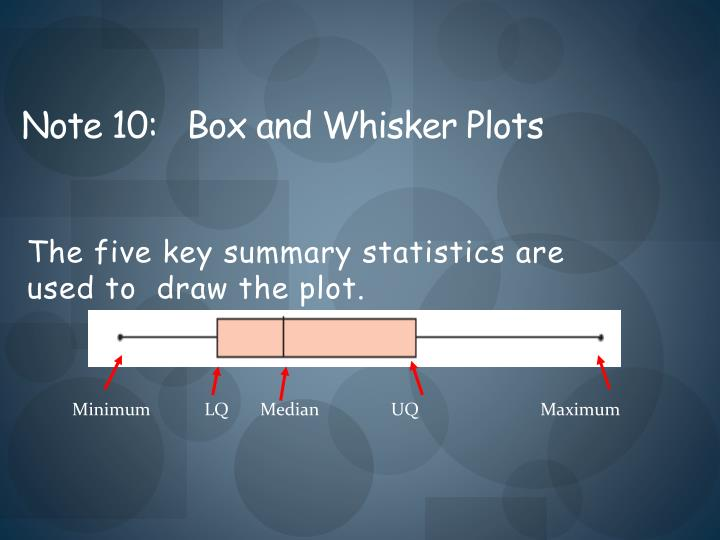 The five key summary statistics are used to  draw the plot.