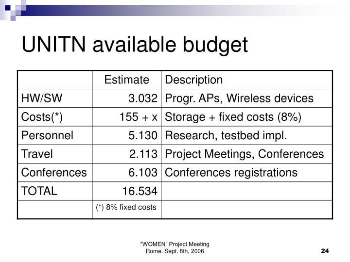 UNITN available budget