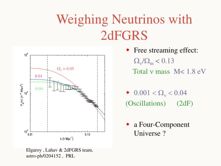 Weighing Neutrinos with 2dFGRS