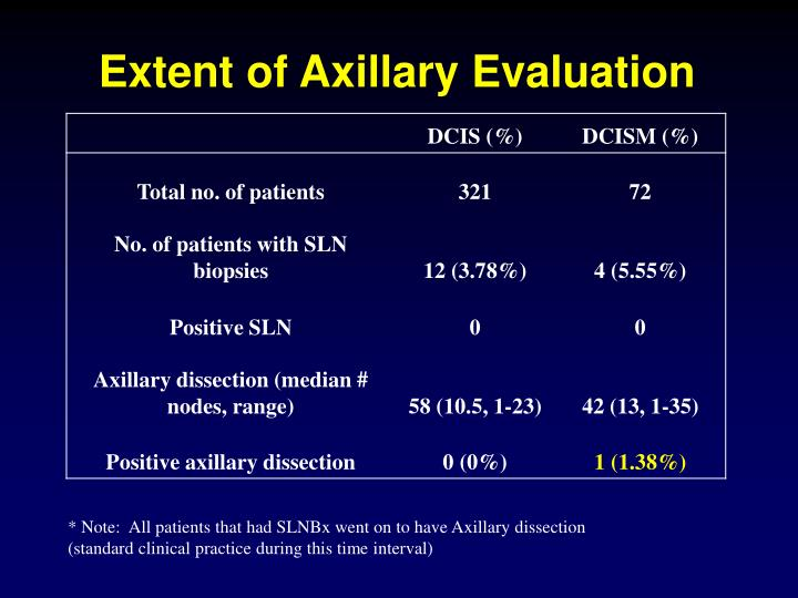 Extent of Axillary Evaluation