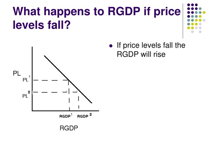 What happens to RGDP if price levels fall?