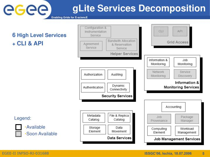 gLite Services Decomposition