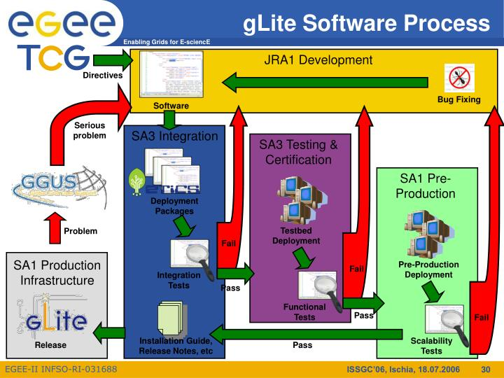 gLite Software Process