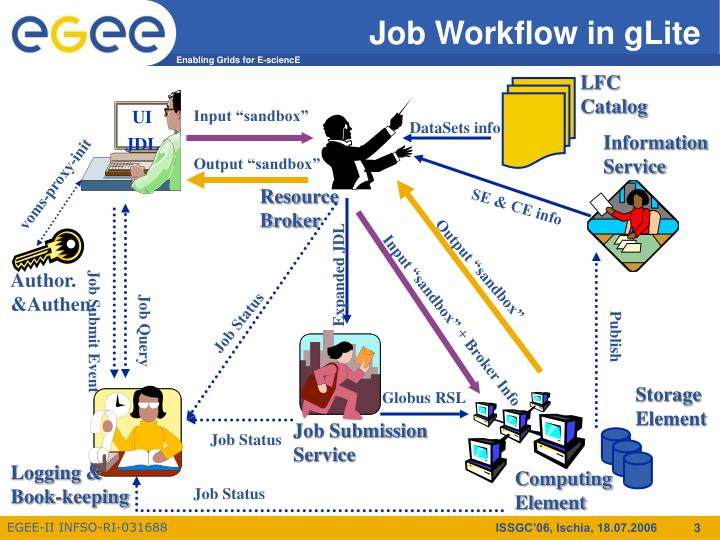 Job workflow in glite